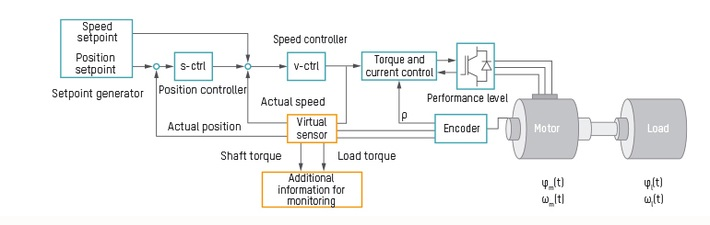 virtual-sensors-and-predictive-control